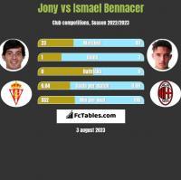 Jony vs Ismael Bennacer h2h player stats