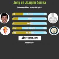 Jony vs Joaquin Correa h2h player stats