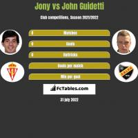 Jony vs John Guidetti h2h player stats