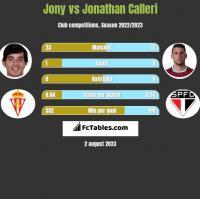 Jony vs Jonathan Calleri h2h player stats