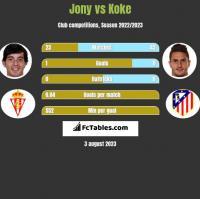 Jony vs Koke h2h player stats