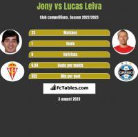 Jony vs Lucas Leiva h2h player stats