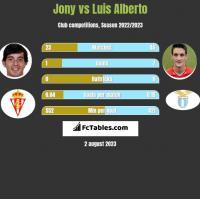Jony vs Luis Alberto h2h player stats