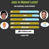 Jony vs Manuel Lazzari h2h player stats