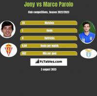 Jony vs Marco Parolo h2h player stats