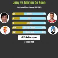 Jony vs Marten De Roon h2h player stats