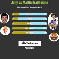 Jony vs Martin Braithwaite h2h player stats