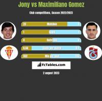 Jony vs Maximiliano Gomez h2h player stats