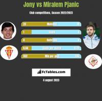 Jony vs Miralem Pjanic h2h player stats