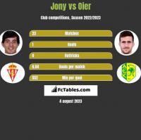 Jony vs Oier h2h player stats