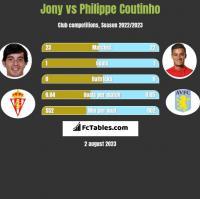 Jony vs Philippe Coutinho h2h player stats