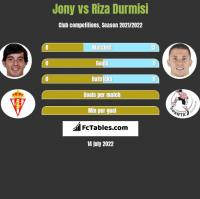 Jony vs Riza Durmisi h2h player stats