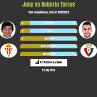 Jony vs Roberto Torres h2h player stats