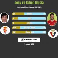 Jony vs Ruben Garcia h2h player stats