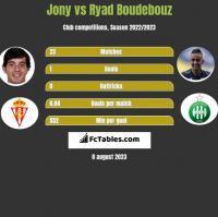 Jony vs Ryad Boudebouz h2h player stats