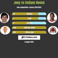 Jony vs Sofiane Boufal h2h player stats