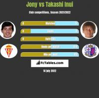 Jony vs Takashi Inui h2h player stats
