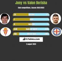 Jony vs Valon Berisha h2h player stats