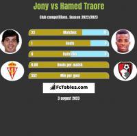 Jony vs Hamed Traore h2h player stats