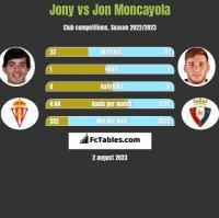 Jony vs Jon Moncayola h2h player stats