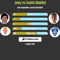 Jony vs Daniel Maldini h2h player stats