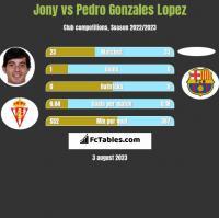 Jony vs Pedro Gonzales Lopez h2h player stats