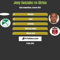 Jony Gonzalez vs Airton h2h player stats