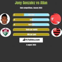 Jony Gonzalez vs Allan h2h player stats