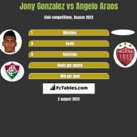 Jony Gonzalez vs Angelo Araos h2h player stats