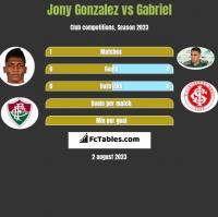 Jony Gonzalez vs Gabriel h2h player stats