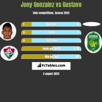 Jony Gonzalez vs Gustavo h2h player stats