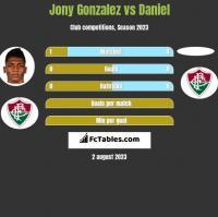 Jony Gonzalez vs Daniel h2h player stats