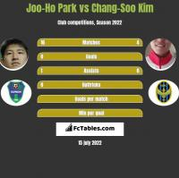 Joo-Ho Park vs Chang-Soo Kim h2h player stats