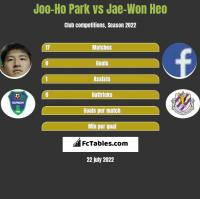 Joo-Ho Park vs Jae-Won Heo h2h player stats