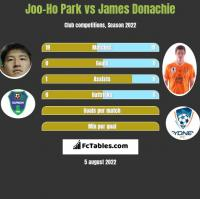 Joo-Ho Park vs James Donachie h2h player stats