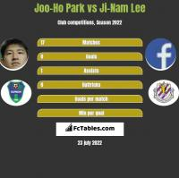 Joo-Ho Park vs Ji-Nam Lee h2h player stats