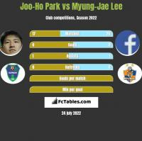 Joo-Ho Park vs Myung-Jae Lee h2h player stats