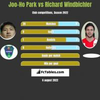 Joo-Ho Park vs Richard Windbichler h2h player stats