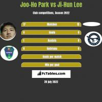 Joo-Ho Park vs Ji-Hun Lee h2h player stats