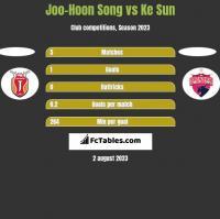 Joo-Hoon Song vs Ke Sun h2h player stats