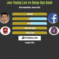 Joo-Young Lee vs Dong-Gyu Baek h2h player stats