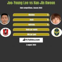 Joo-Young Lee vs Han-Jin Kweon h2h player stats