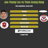 Joo-Young Lee vs Yoon-Seong Kang h2h player stats