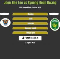 Joon-Hee Lee vs Byeong-Geun Hwang h2h player stats