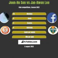 Joon-Ho Son vs Jae-Kwon Lee h2h player stats