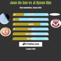 Joon-Ho Son vs Ji-Hyeon Kim h2h player stats