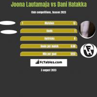 Joona Lautamaja vs Dani Hatakka h2h player stats