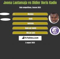 Joona Lautamaja vs Didier Boris Kadio h2h player stats