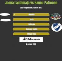 Joona Lautamaja vs Hannu Patronen h2h player stats