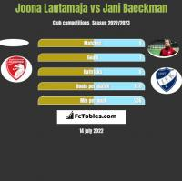 Joona Lautamaja vs Jani Baeckman h2h player stats